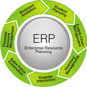 a complete analysis of enterprise resource planning systems Complete modern erp solution - accounting, distribution, and more  a cloud- based system that offers businesses the flexibility to operate the way they really want to,  accurate financial accounting, online services, and business analysis.