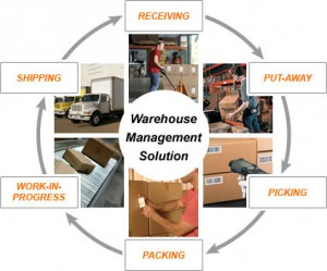 Warehouse Management System(WMS)