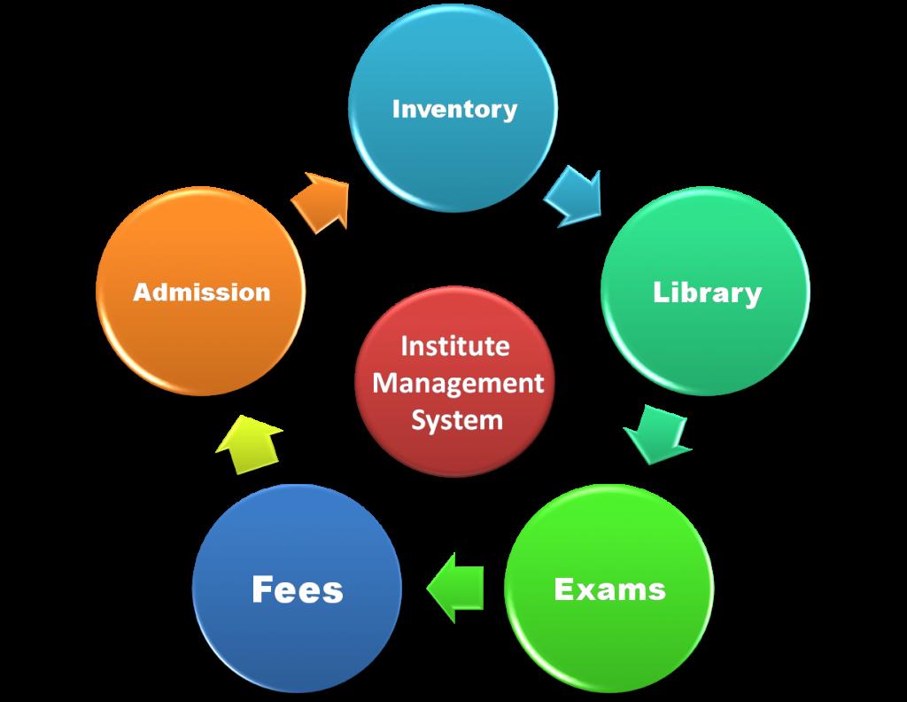 Student ERP – Brilliant Info Systems Pvt. Ltd.
