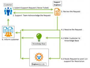 supportflow1