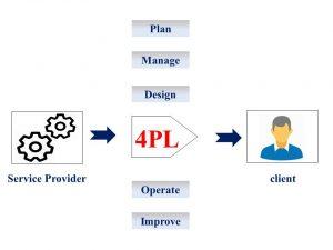 4PL_image
