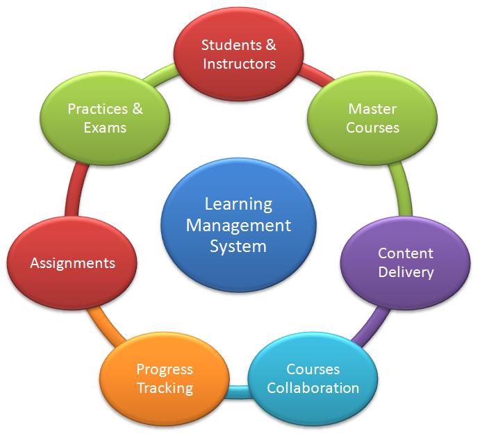 学习管理系统,电子学习视频,软件...