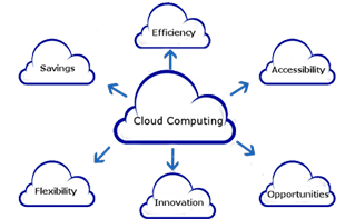 cloud enabling copy